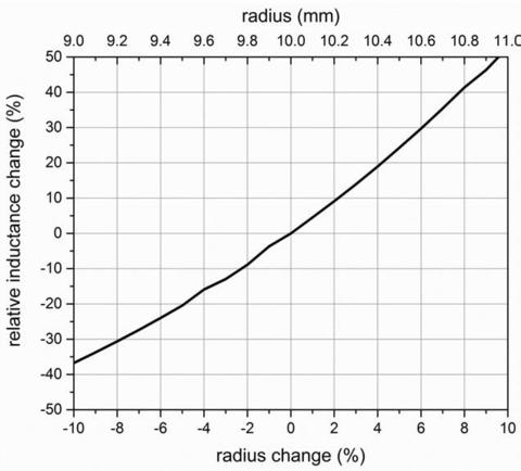 Metal Detection figure 5