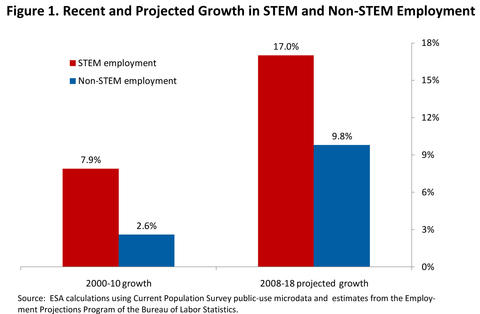 Bar graph showing that STEM jobs are projected to grow 17 percent between 2008 and 2018 while non-STEM jobs are projected to grow 9.8 percent.
