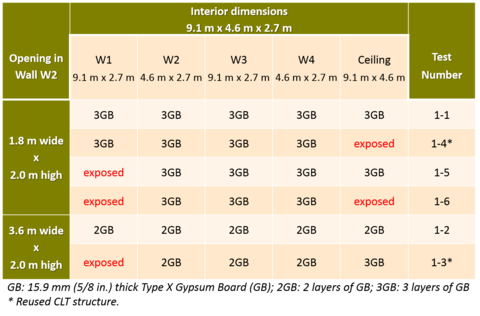 CLT Test Matrix
