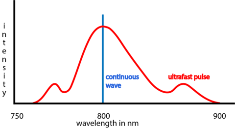 wavelength graph