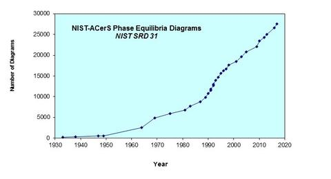 NIST ACerS Phase Equilibria Diagrams
