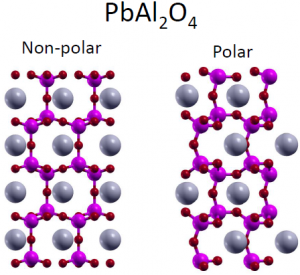 Searching the ICSD for new functional materials from first
