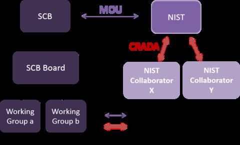 NIST-SCB MOU
