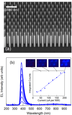 Upper: tilt view of hexagonal array of 100-plus nanowires with 100 nm spacing; lower: electroluminescence spectra of GaN LED array showing increasing luminescence with increasing current and peak at 380 nm