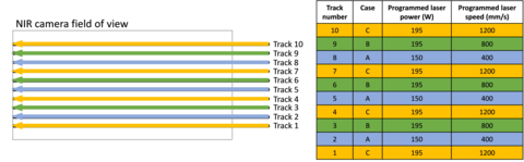 Illustration of the 10 different scan tracks and the power and speed cases used to create each.