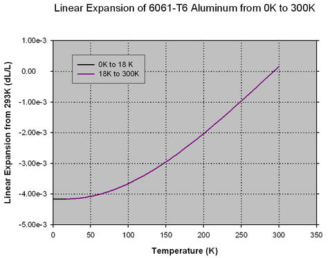 Linear Expansion of AL 6061-T6 from 0K to 300K