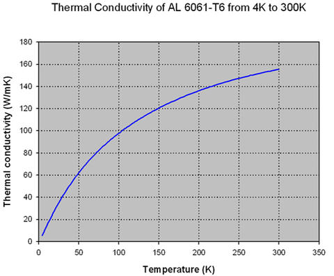 Thermal Conductivity of AL 6061-T6 from 4K to 300K