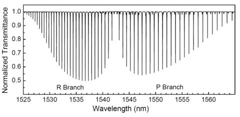 normalized spectrum of hydrogen cyanide