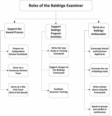 Roles of the Baldrige Examiner: support the Award Process / Support Baldrige Program Activities / Serve as a Baldrige Ambassador