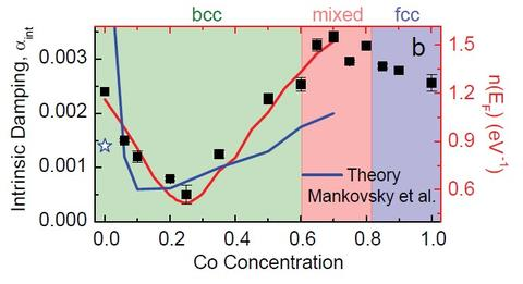 Intrinsic Magnetic Damping in Co-Fe