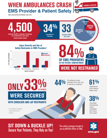 infographic showing provider & patient safety when ambulances crash