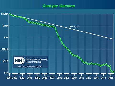 Chart showing the decreasing cost of genome sequencing over time