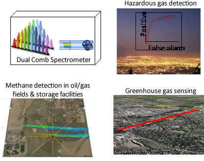 dual comb spectroscopy