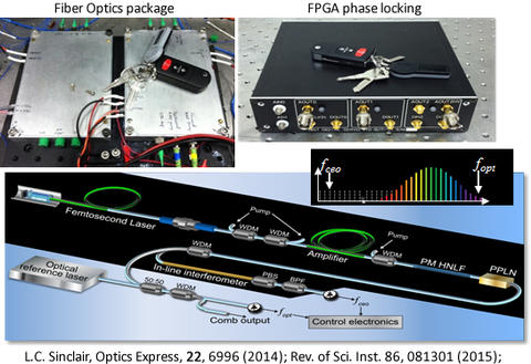 fiber frequency comb design