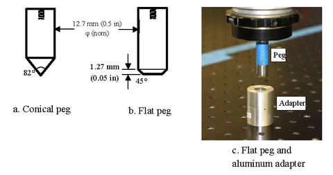 Figure 1.  Conical and flat pegs (a and b, respectively) and aluminum adapter (c).