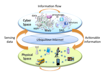 Image depicting how the Smart and Interconnect Systems work.  From Information flow to actionable information to sensing data.