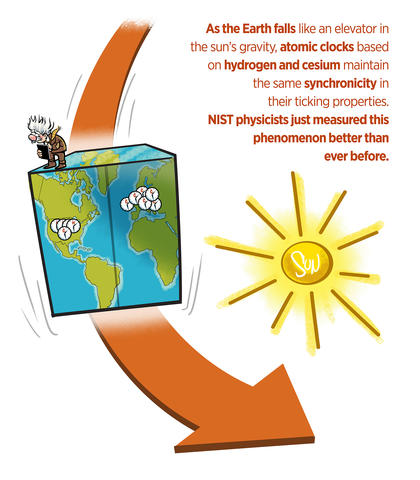 Cartoon with man standing on falling blue cube representing Earth, decorated with clumps of clock faces, with yellow sun at right.