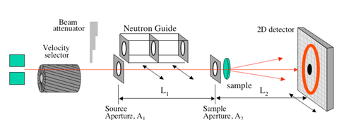 Figure 4 a schematic of the 30 meter SANS beamline at the NCNR.