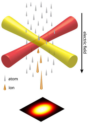 Schematic of the LoTIS ion source.  Atoms are shown passing through two crossed laser beams.  A bright dot is shown on a target with high intensity in the center and lower intensity at the periphery.