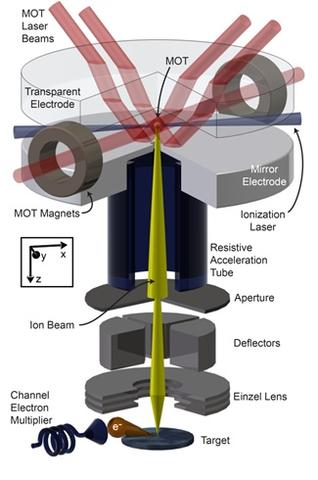schematic of the MOTIS ion beam source