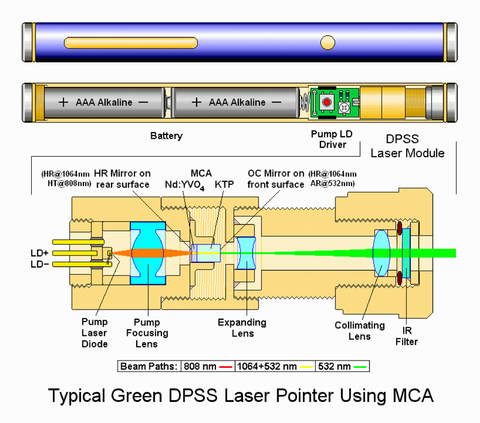 diagram of typical green laser pointer