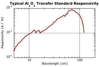 Plot of aluminum oxide photodetector typical responsivity in the EUV.
