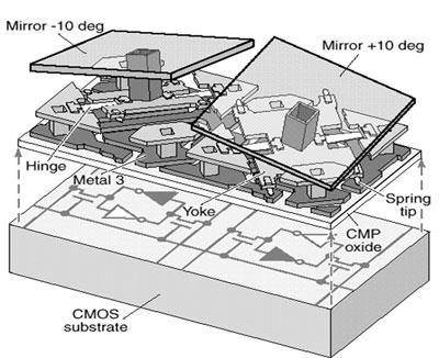 A diagram of the digital micromirror device used in the Hyperspectral Image Projector.