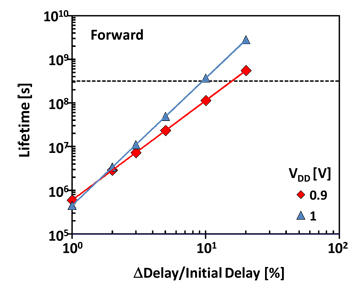 Hot carrier lifetime vs. timing degradation for two different operating voltages.