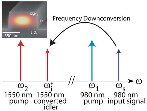 Schematic showing an input signal at 980 nm frequency shifted to the 1550 nm wavelength band through the application of two strong pump lasers.