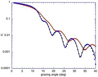 Reflectance of two materials