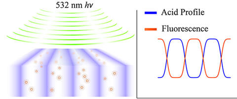 Schematic showing fluorescence from UV-activated fluorophores excited by 532 nm light.