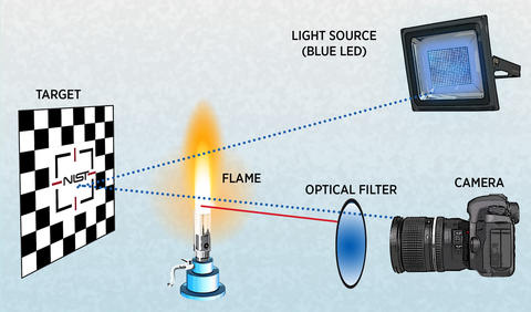 The diagram shows NIST's new method for imaging objects behind fires. A LED lamp send blue light through a gas flame. The light reflects off a checkerboard target back through the flame, passes through an optical filter and reaches a camera.