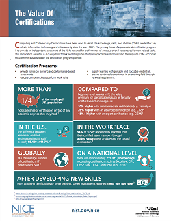 Value of Certifications image