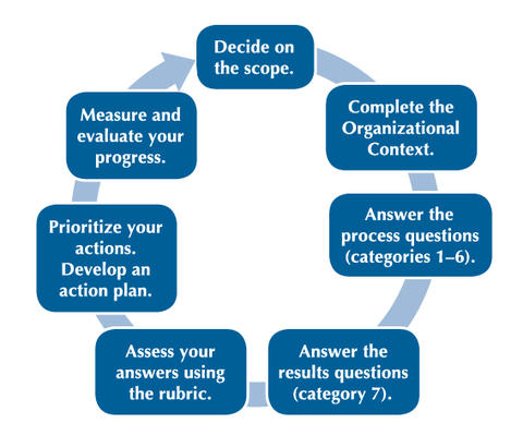Steps to using BCEB: Scope, Organizational Context, Process Questions, Results Questions, Assess Responses, Prioritize Actions; Develop Plan, Measure and Evaluate Progress.