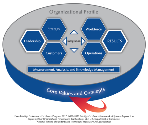 Baldrige Framework Overview highlighting the Core Values and Concepts section.