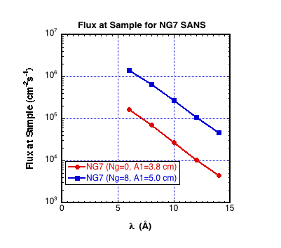 NG7 SANS flux at the sample