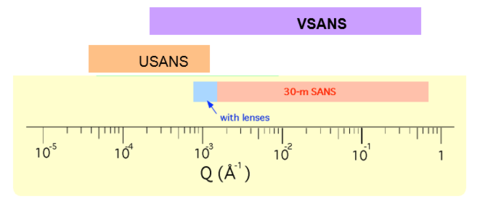 VSANS flux range as compared to the 30m instruments