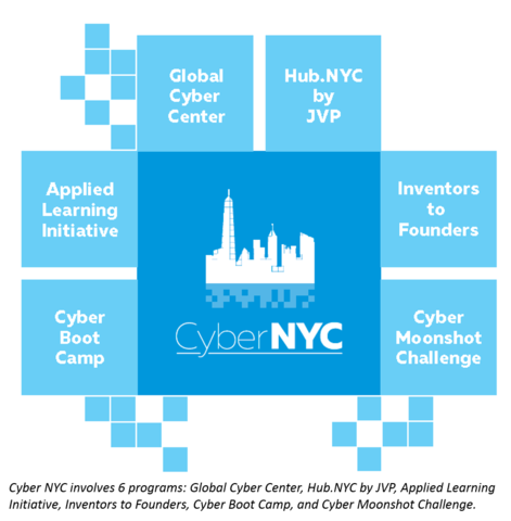 NICE Cyber NYC Description