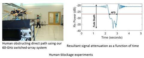 Human-blockage experiments