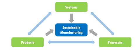 Sustainable Manufacturing overview