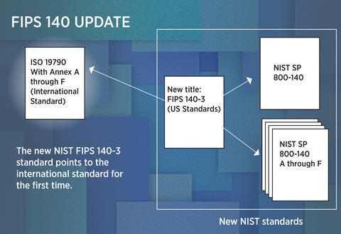 Three white boxes representing the FIPS standard and related NIST pubs are gathered within a boundary, and an arrow points outside the boundary to another white box representing the ISO standard