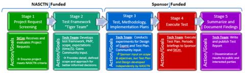 NASCTN Framework
