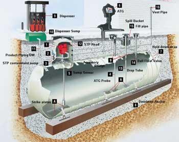 Diagram of an underground gas storage tank
