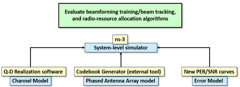 Radio Beamforming Approach