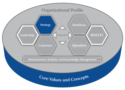 2017-2018 Baldrige Excellence Framework Criteria Overview highlighting Category 2 Strategy.
