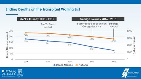 Donor Alliance Leadership presentation showing chart Ending Deaths on the Transplant Waiting List