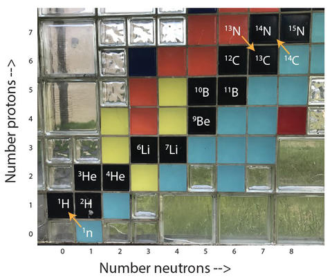 section of the nuclides wall showing isotopes represented by different colored blocks