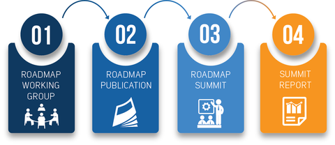 Roadmapping was part of PSCR's strategic approach to R&D