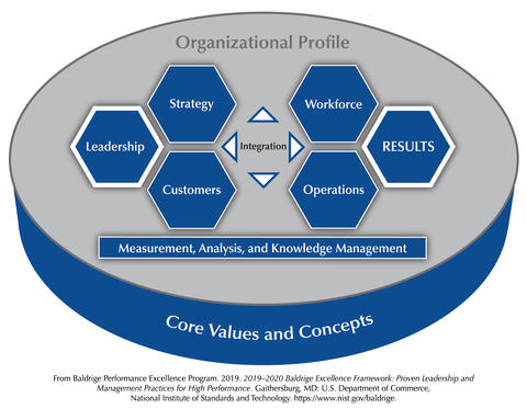 The Baldrige Criteria for Performance Excellence Overview consists of the six categories (Organizational Profile, Leadership, Strategy, Customers, Measurement, Analysis, and Knowledge Management, Workforce, Operations, and Results).