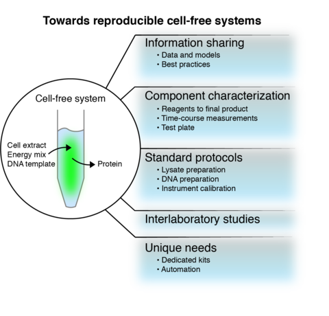 Towards reproducible cell-free systems